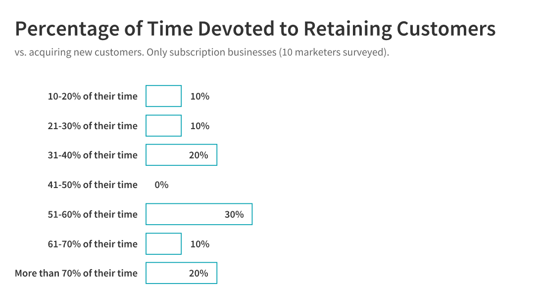 time devoted to retaining customers: subscription