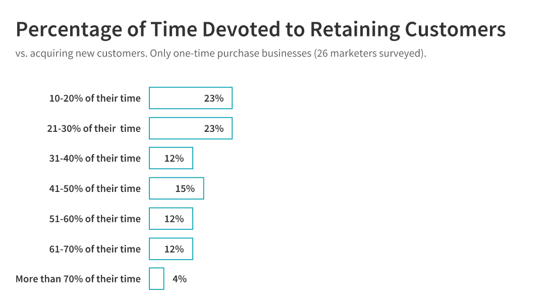 time devoted to retaining customers: one-time