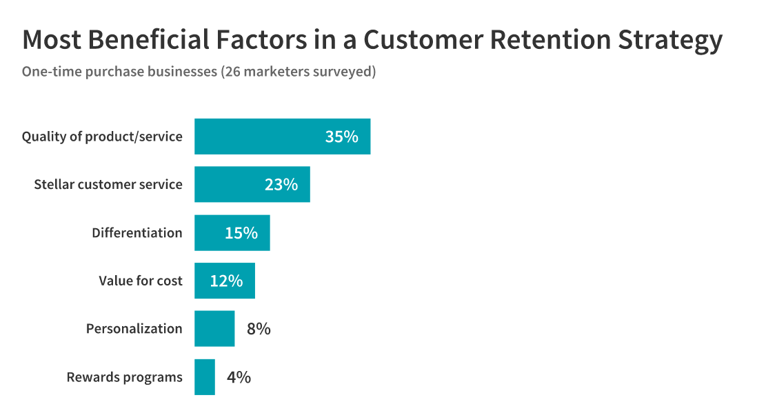 beneficial customer retention factors: one-time