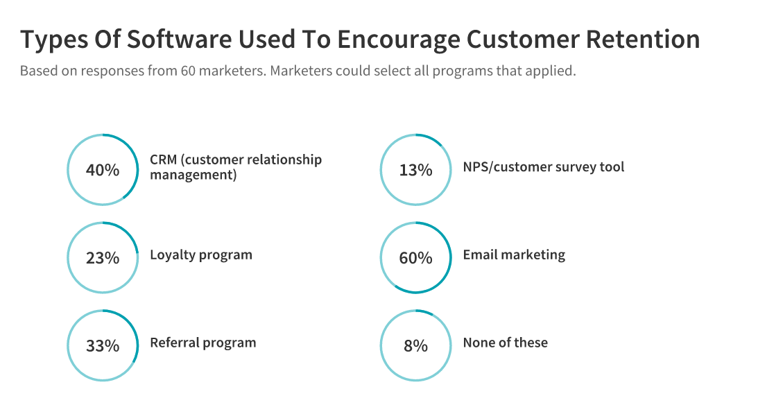 customer retention software