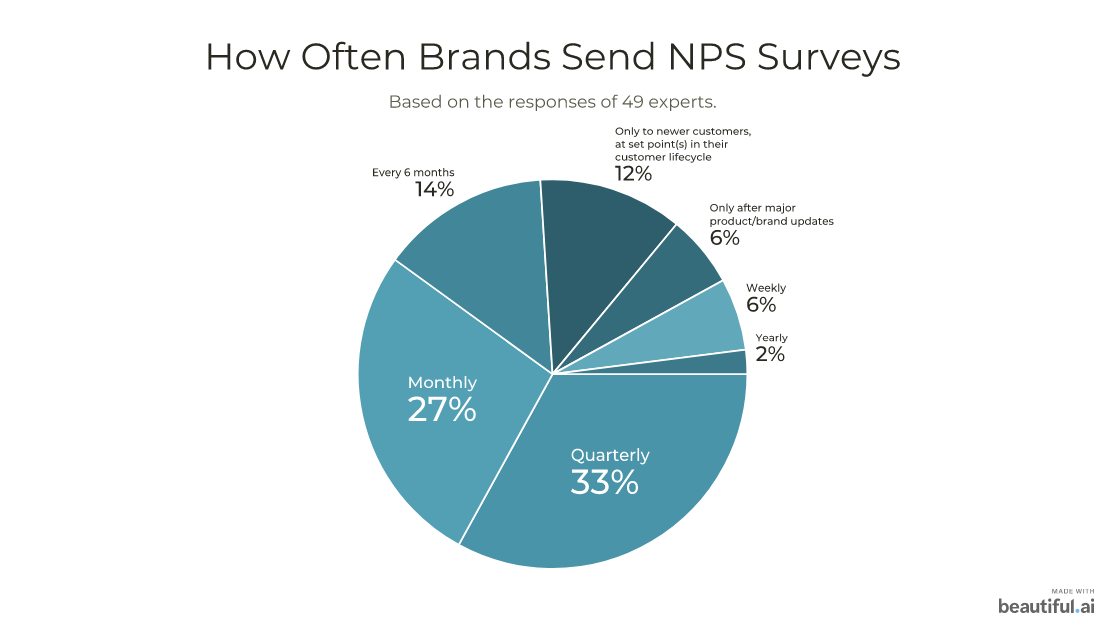How often brands send NPS surveys