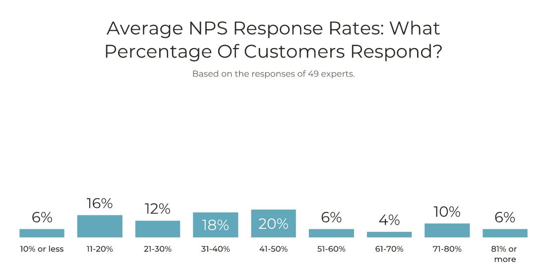 Average NPS response rates