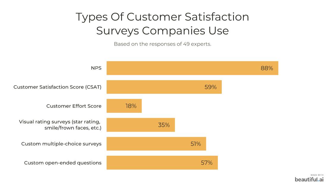 Types of customer satisfaction surveys companies use: 88% use NPS