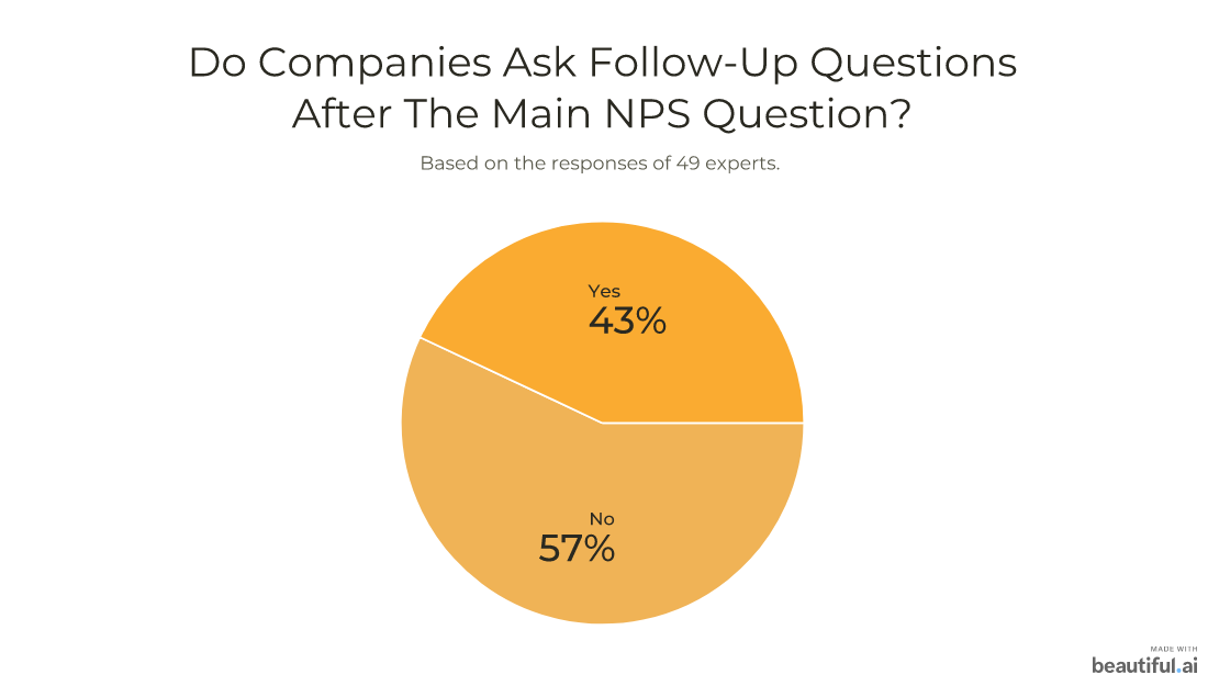 Do companies ask follow-up NPS questions? 43% do, but 57%, don't.