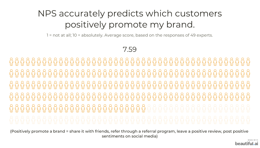 NPS accurately predicts which customers positively promote my brand: 7.59