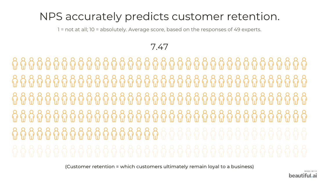 NPS accurately predicts customer retention: 7.47