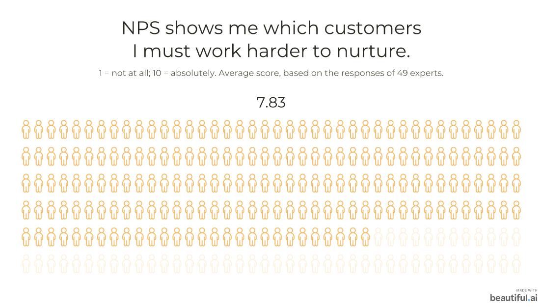 NPS shows which customers I must work harder to nurture: 7.83
