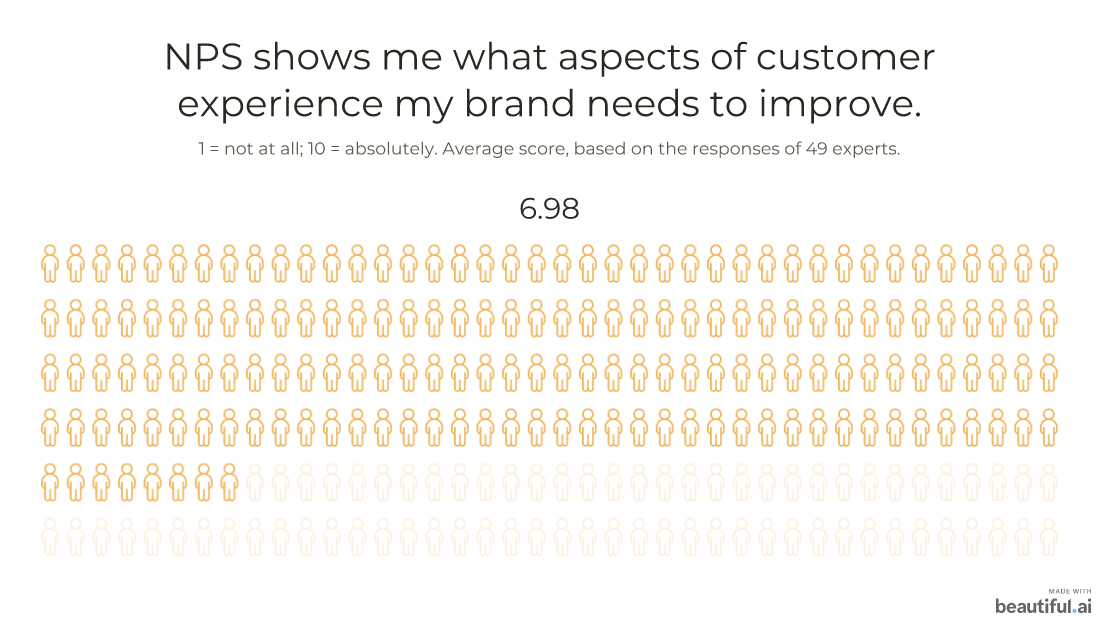 NPS shows which aspects of customer experience my brand needs to improve: 6.98