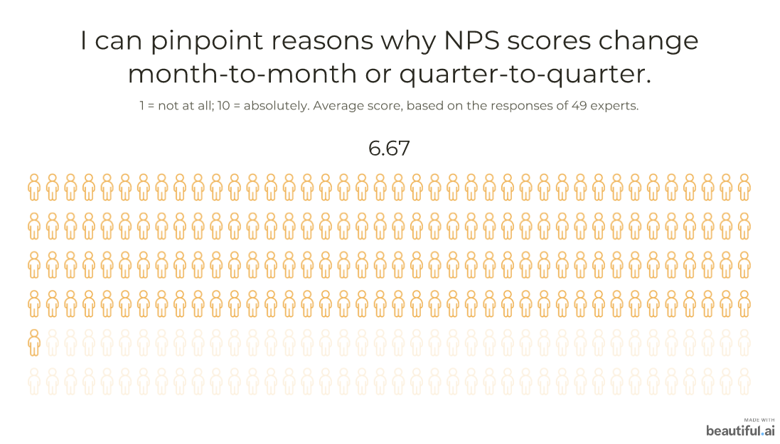 I can pinpoint reasons why NPS scores change: 6.67
