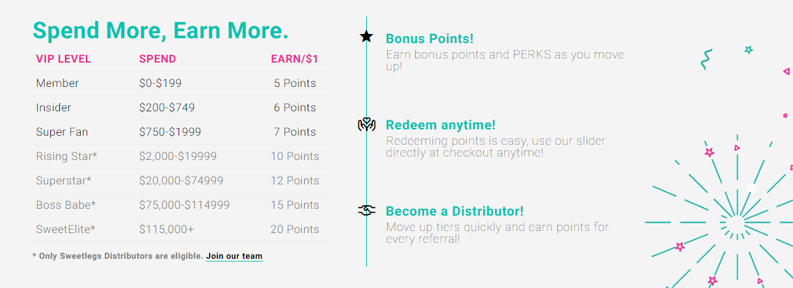 Sweetlegs loyalty program tiers