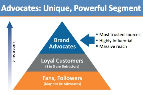 how advocates build affinity for brands