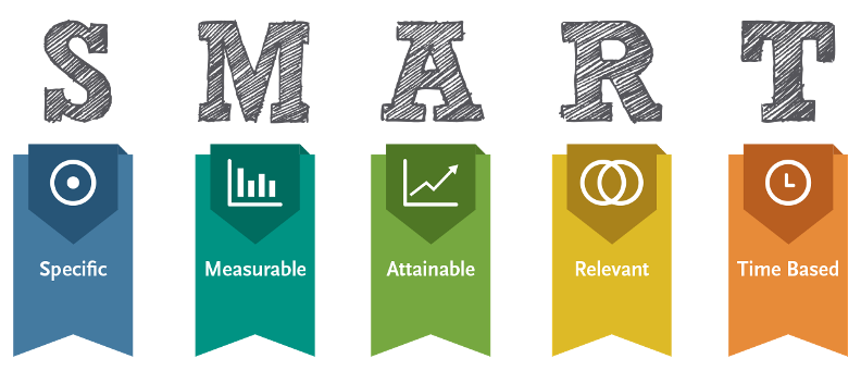 smart goals for growth marketing: specific, measurable, attainable, relevant, timely