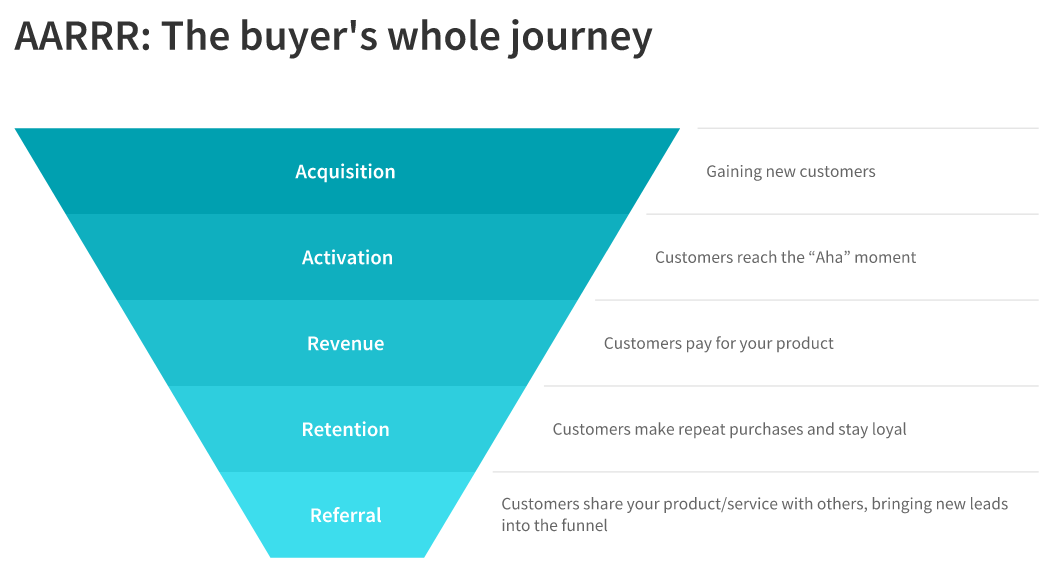 The buyer's journey: acquisition, activation, revenue, retention, referral
