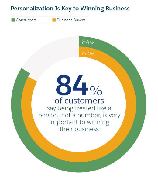 84% of customers strongly desire personalized service, according to Salesforce.