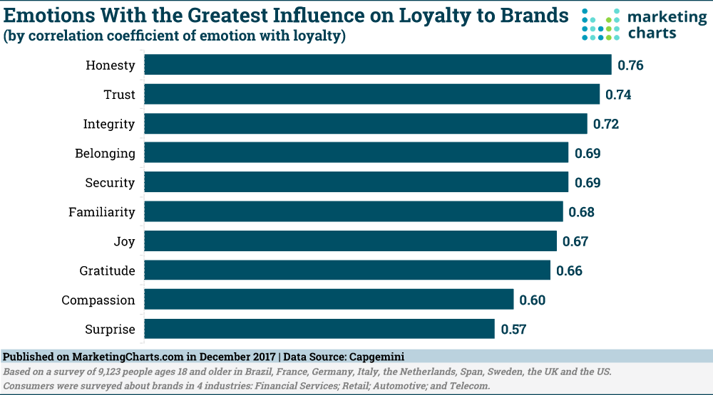 emotions that influence brand loyalty