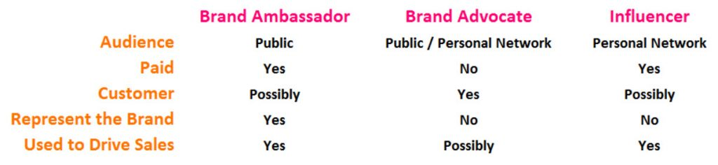 separating brand ambassadors from influencers and advocates