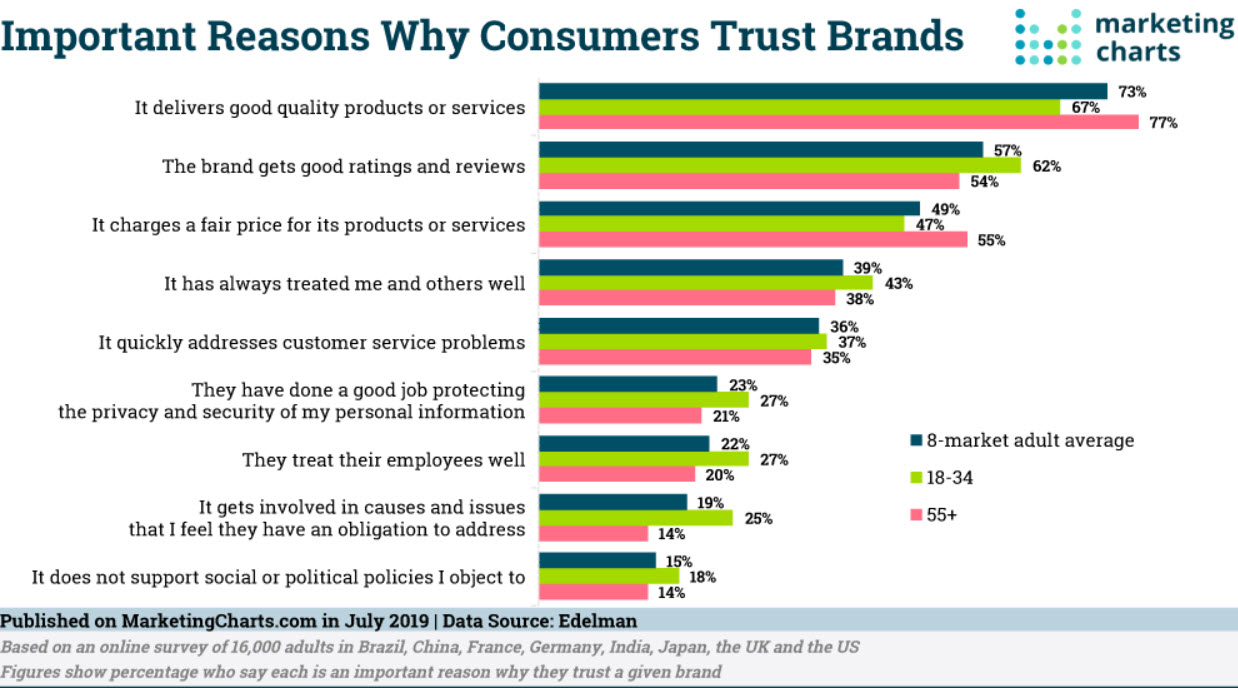chart of what makes consumers trust brands