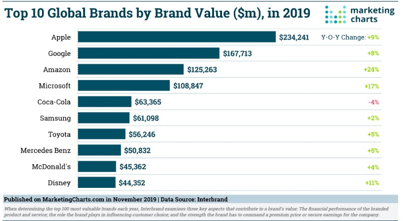 brand equity affects value chart