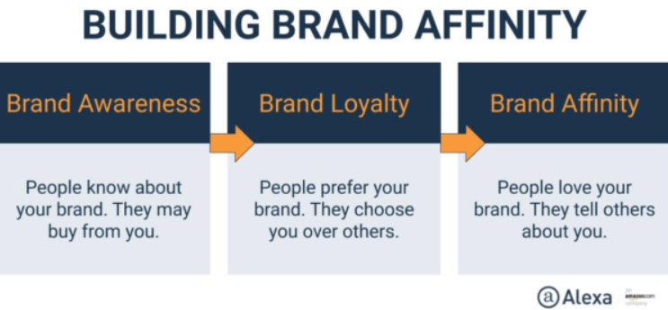 how to build brand affinity