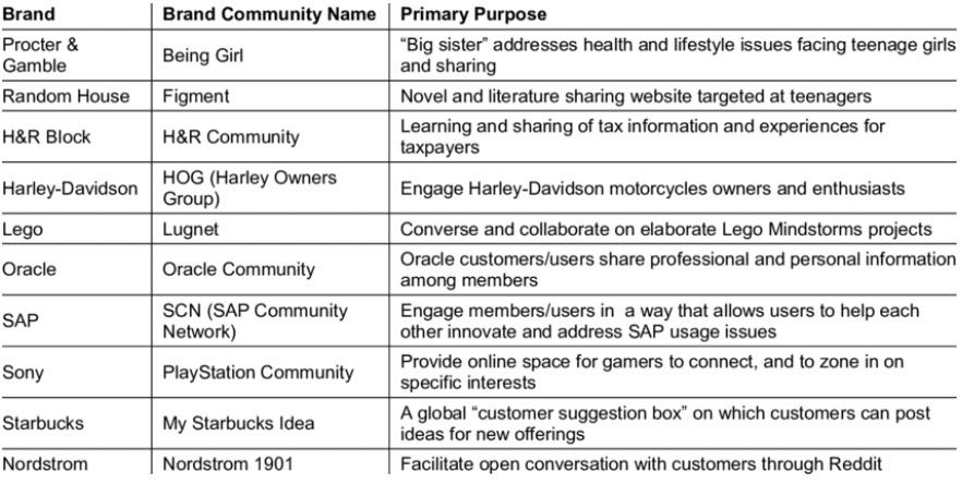 the primary purpose of a brand community