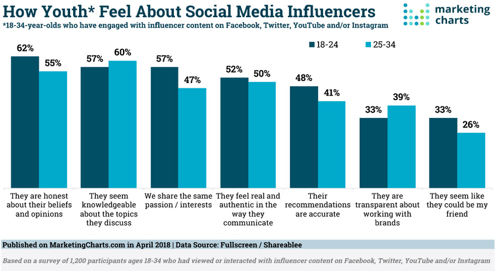 chart how youth feel about influencers