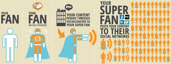 importance of brand superfans