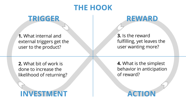 The hook: investment, trigger, action, reward