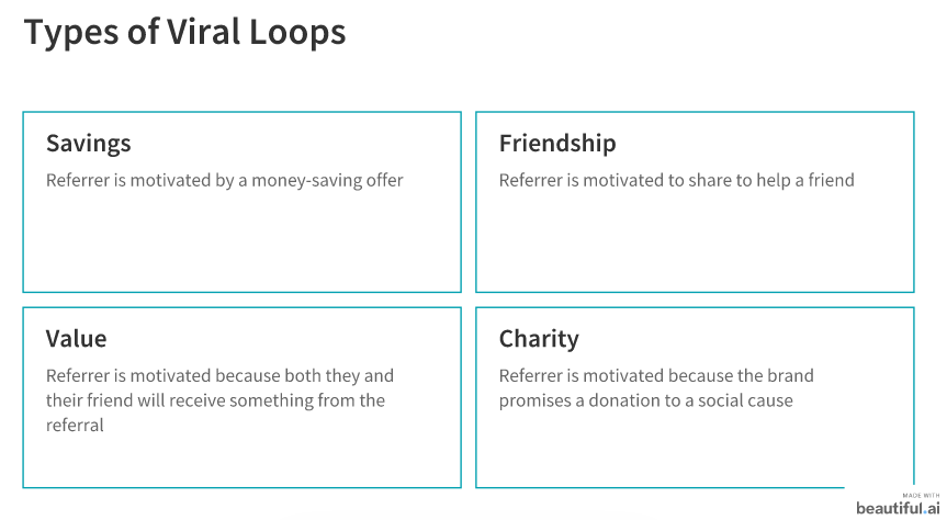 Four types of viral loop Savings, Friendship, Value, Charity