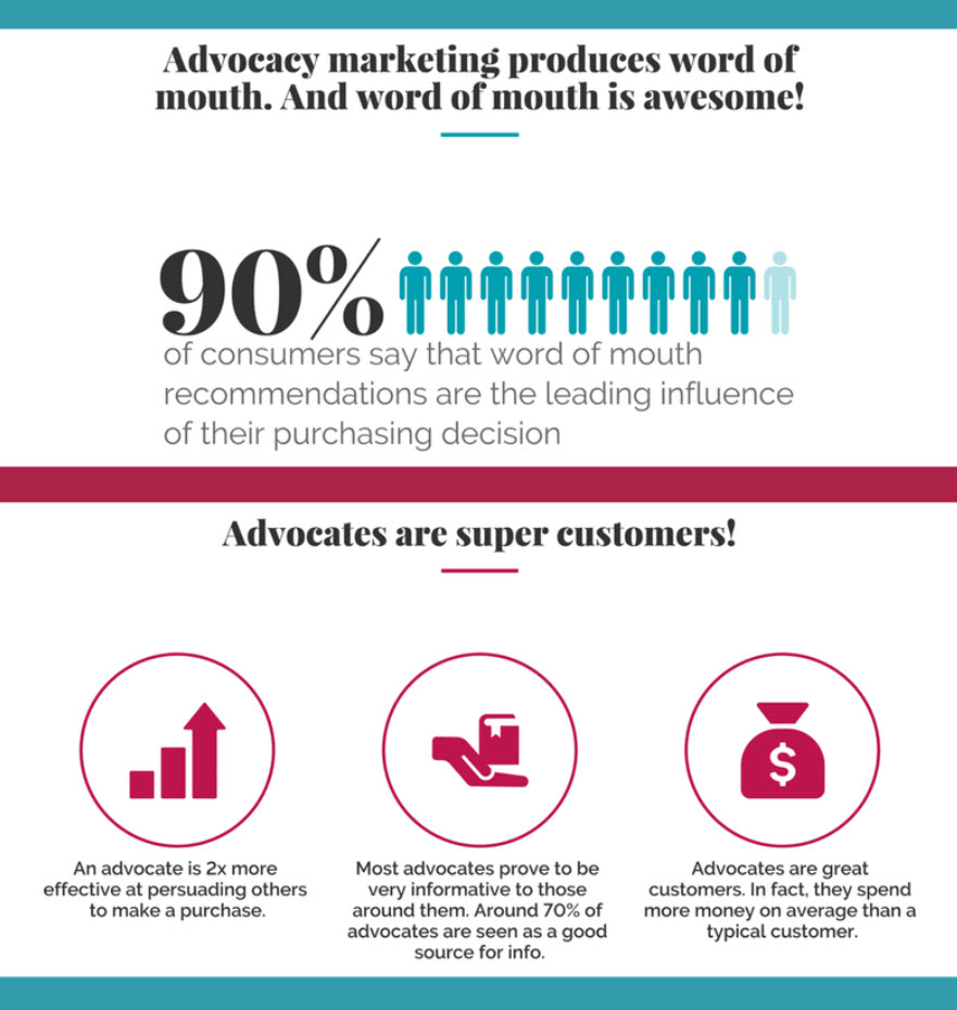 the power of advocacy marketing