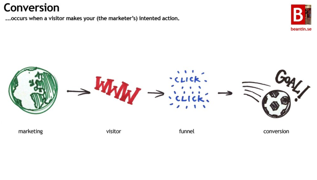 Conversion occurs when a visitor takes your (the marketer's) intended action.
