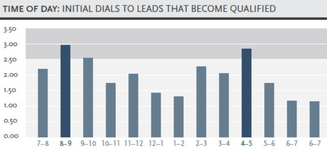 when to qualify leads
