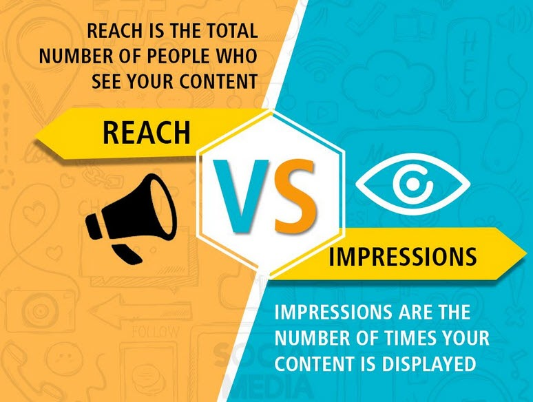 comparing reach and impressions