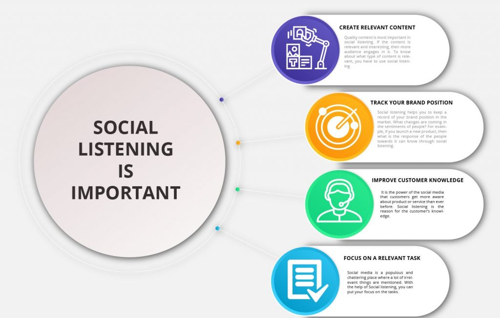 reasons why social listening on social media is important
