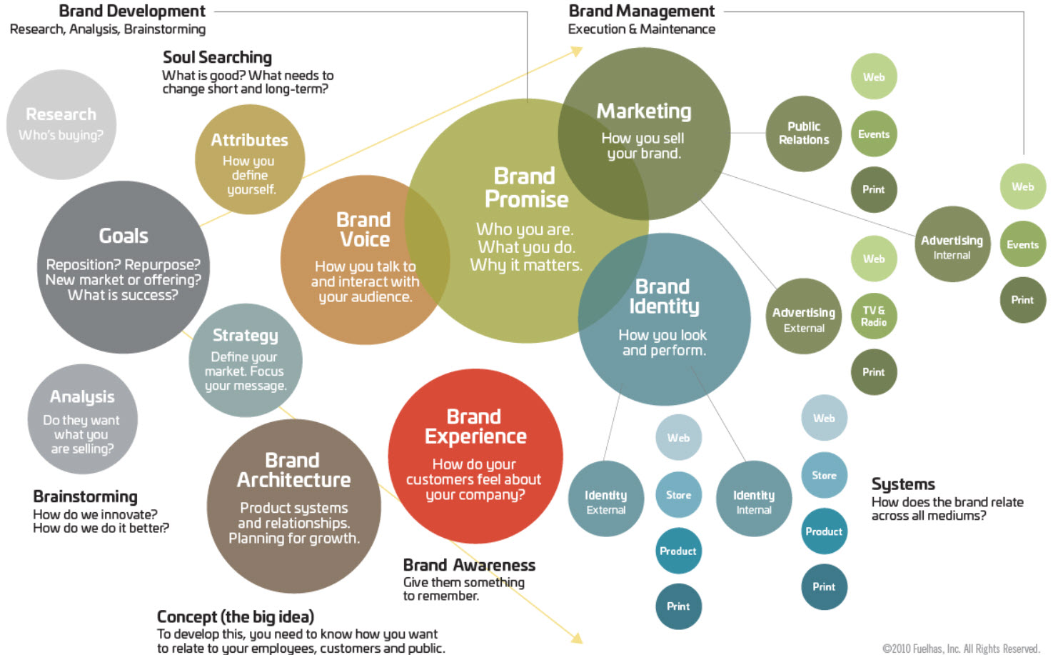 template for brand strategy